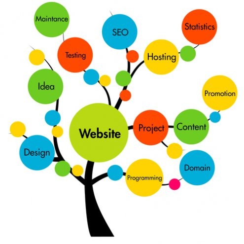 Web Development Company in Ahmedabad, Gujarat, India